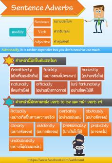 sentence adverb