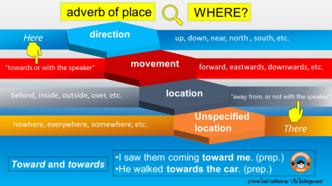 adv of place