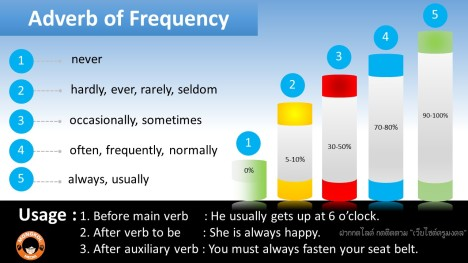 Adverb of Frequency